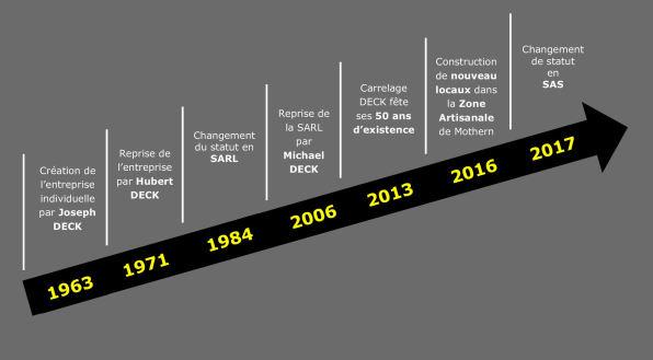 carrelage deck mothern création entreprise 50 ans
